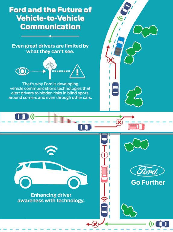 Ford V2V Infographic