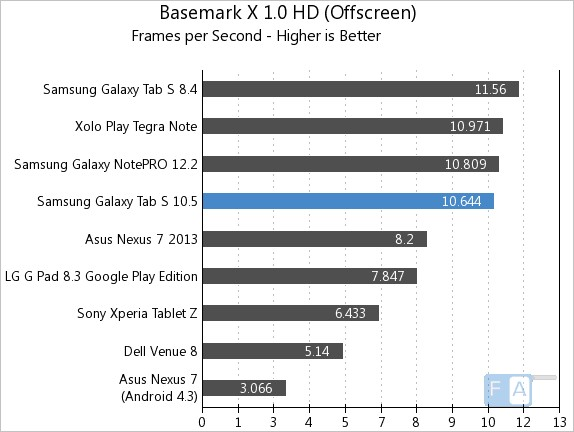 Samsung Galaxy Tab S 10.5 Basemark X 1.0 OffScreen