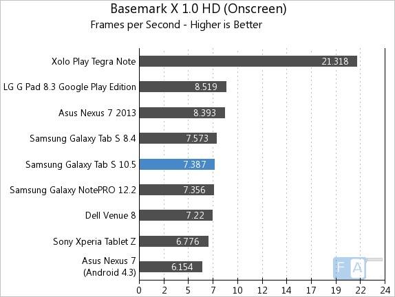 Samsung Galaxy Tab S 10.5 Basemark X 1.0 OnScreen