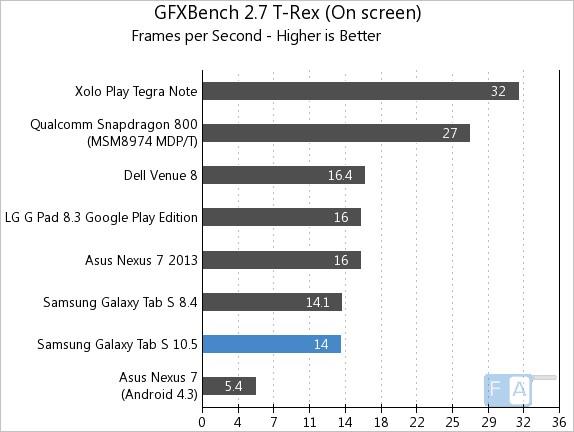 Samsung Galaxy Tab S 10.5 GFXBench 2.7 T-Rex OnScreen
