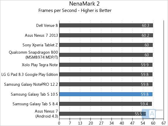 Samsung Galaxy Tab S 10.5 NenaMark 2