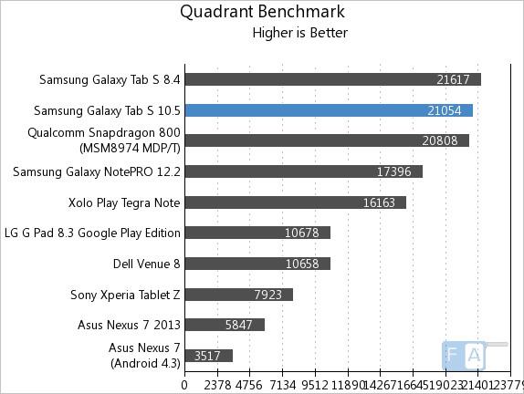 Samsung Galaxy Tab S 10.5 Quadrant Benchmark