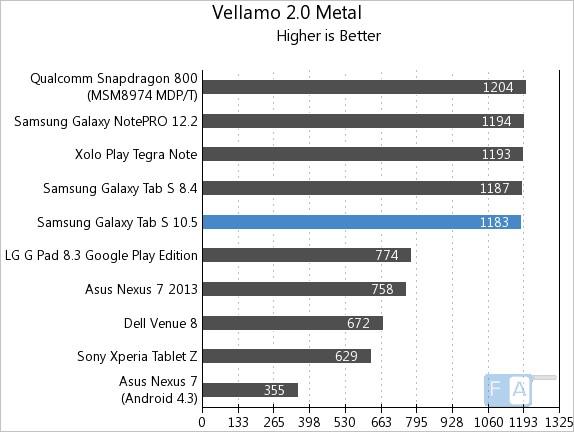 Samsung Galaxy Tab S 10.5 Vellamo 2 Metal