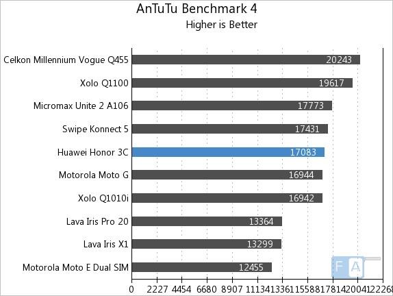 Huawei Honor 3C AnTuTu 4