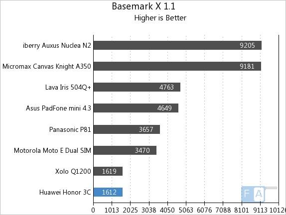 Huawei Honor 3C Basemark X 1.1
