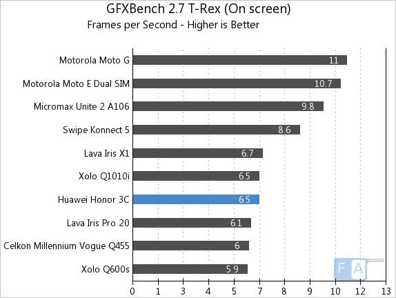 Huawei Honor 3C GFXBench 2.7 T-Rex OnScreen