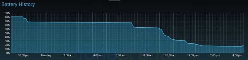 Micromax Canvas Nitro A310 Battery graph