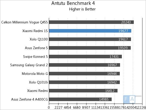 Xiaomi Redmi 1S AnTuTu 4