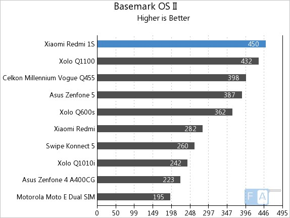 Xiaomi Redmi 1S Basemark OS II