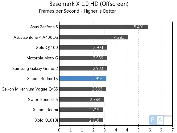 Xiaomi Redmi 1S Basemark X 1.0 OffScreen
