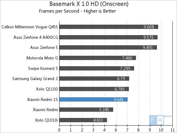 Xiaomi Redmi 1S Basemark X 1.0 OnScreen