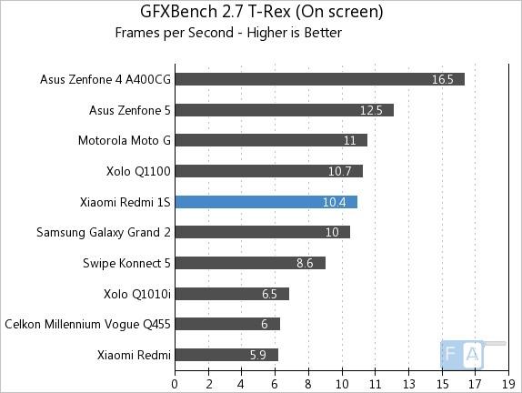 Xiaomi Redmi 1S GFXBench 2.7 T-Rex OnScreen