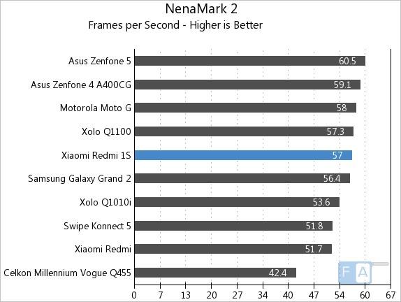 Xiaomi Redmi 1S NenaMark 2