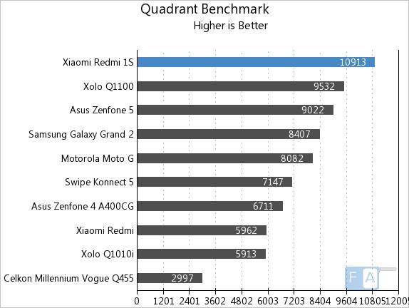Xiaomi Redmi 1S Quadrant Benchmark