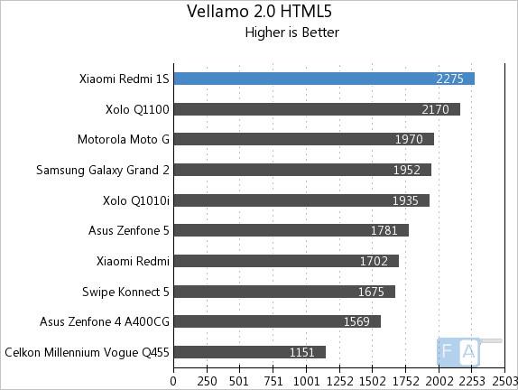 Xiaomi Redmi 1S Vellamo 2 HTML5