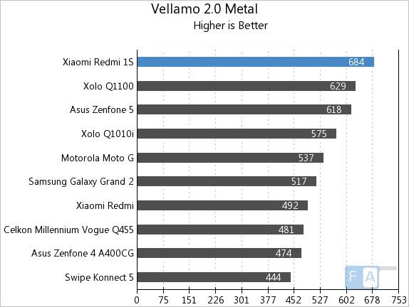 Xiaomi Redmi 1S Vellamo 2 Metal