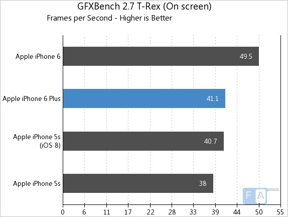 Apple iPhone 6 Plus GFXBench 2.7 T-Rex OnScreen
