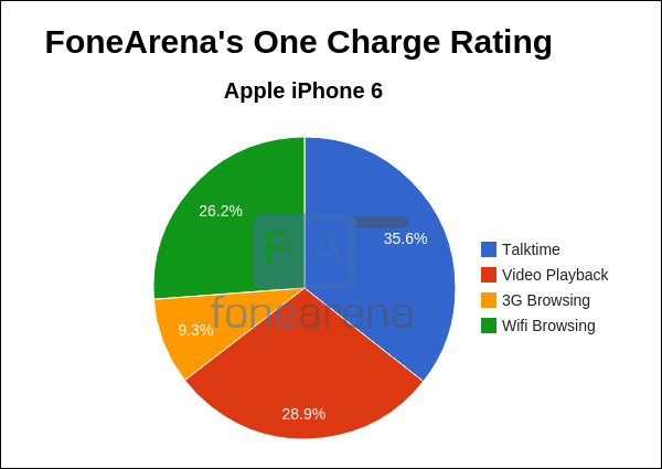Apple iPhone 6 FoneArena One Charge Rating