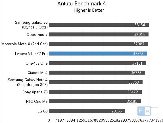 Lenovo Vibe Z2 Pro Benchmarks