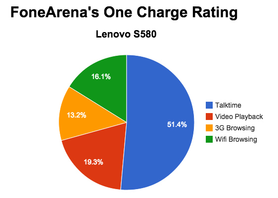 Lenovo S580 One Charge Rating