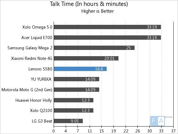 Lenovo S580 Talk Time