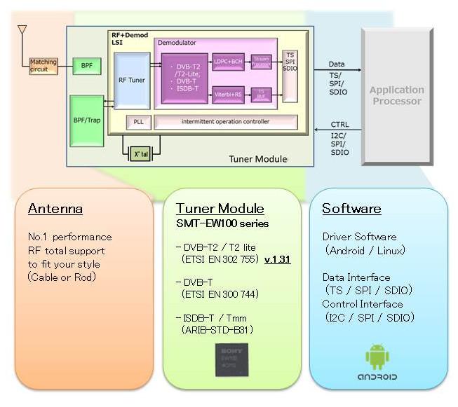 Sony SMT-EW100 Digital TV Tuner Module Outline