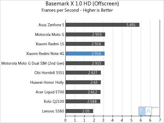 xiaomi redmi note 4g benchmarks