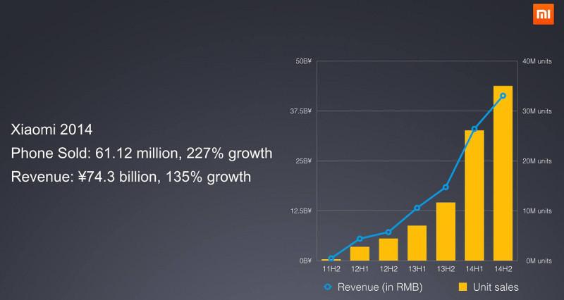 Xiaomi sold 61.1 million smartphones in 2014, revenues up 135%