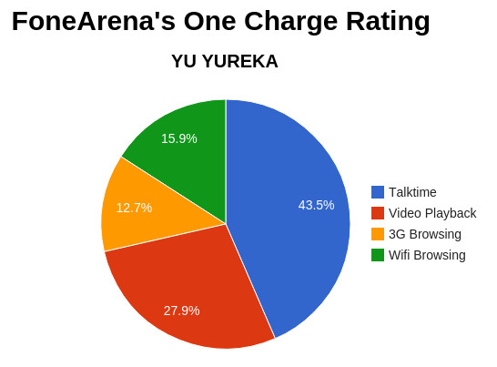 Yu Yureka FA One Charge Rating