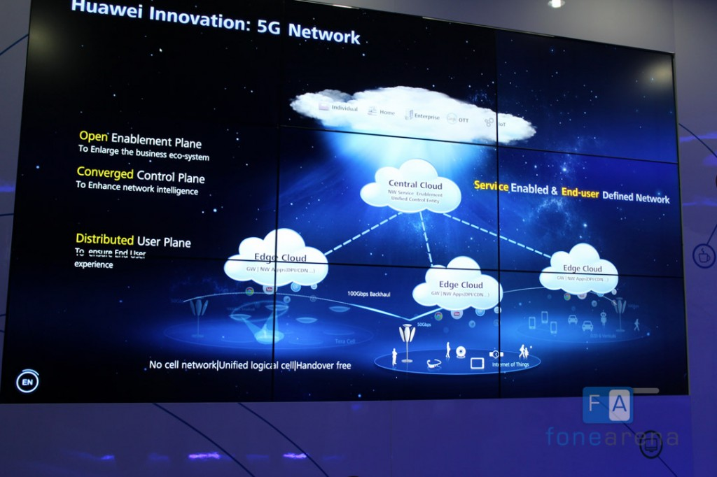 Huawei-Innovation-5G-network