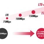 NTT docomo 4G LTE-Advanced