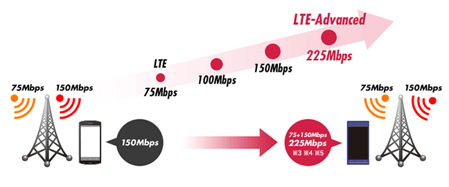 تکنولوژی LTE Advanced چیست ؟ چگونه کار میکند و سرعت واقعی آن چقدر است ؟