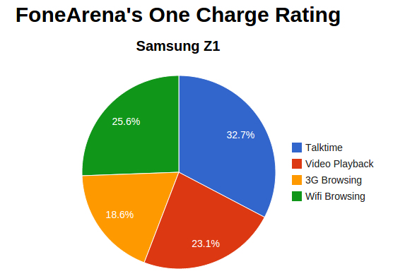 Samsung Z1 One Charge Rating
