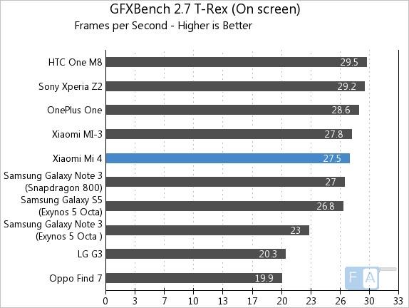 Xiaomi-Mi-4-GFXBench-2.7-T-Rex-OnScreen