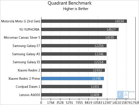 Xiaomi Redmi 2 Prime (16GBROM/2GBRAM-Snapdragon 410 64 Bit) Xiaomi-Redmi-2-Prime-Quadrant-Benchmark