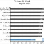 Asus Zenfone 2 Vellamo 2 Metal