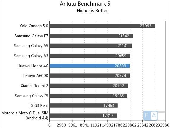 Huawei Honor 4X AnTuTu 5