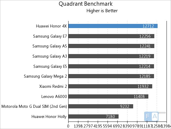 Huawei Honor 4X Quadrant Benchmark