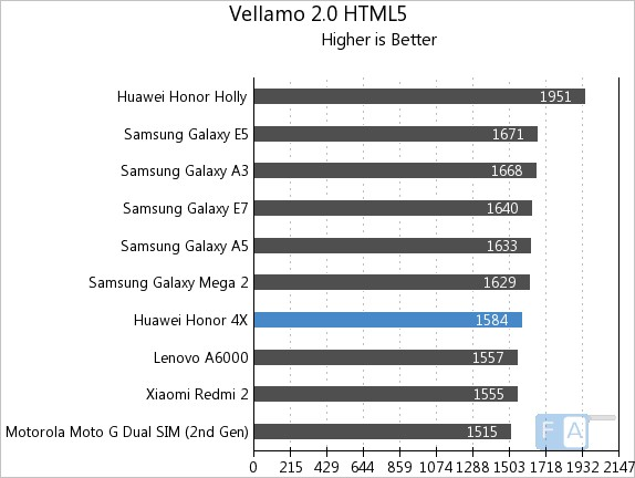 Huawei Honor 4X Vellamo 2 HTML5