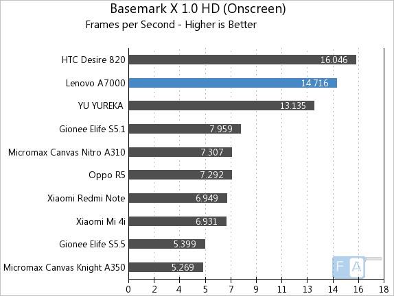 Lenovo A7000 Basemark X 1.0 OnScreen