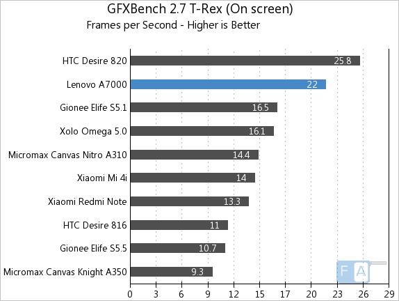 Lenovo A7000 GFXBench 2.7 T-Rex OnScreen