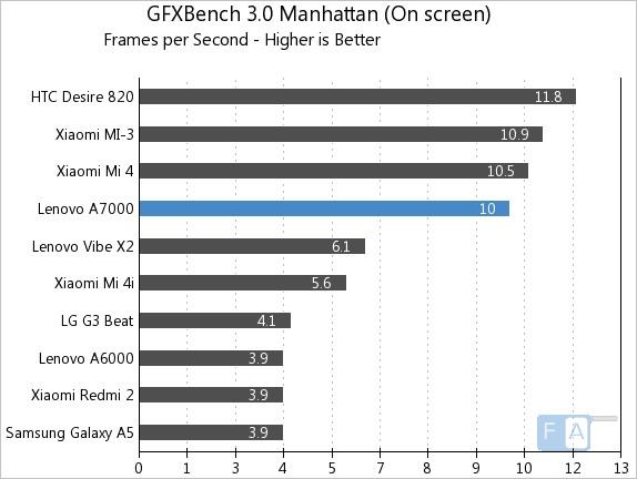 Lenovo A7000 GFXBench 3.0 Manhattan OnScreen