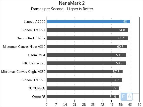 Lenovo A7000 NenaMark 2