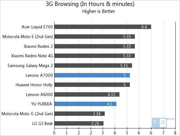Lenovo A7000 vs YU YUREKA 3G Browsing