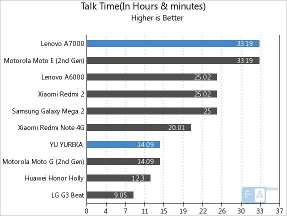 Lenovo A7000 vs YU YUREKA Talk Time