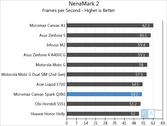 Micromax Canvas Spark Q380 NenaMark 2