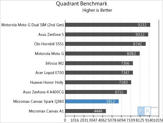 Micromax Canvas Spark Q380 Quadrant Benchmark