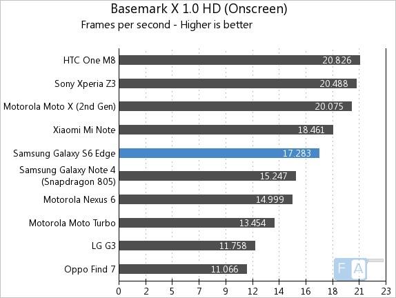 Samsung Galaxy S6 Edge Basemark X 1.0 OnScreen
