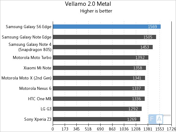 Samsung Galaxy S6 Edge Vellamo 2 Metal