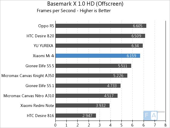 Xiaomi Mi 4i Basemark X 1.0 OffScreen